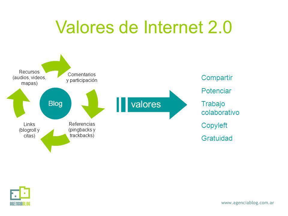 valores Compartir Potenciar Trabajo colaborativo Copyleft Gratuidad Valores de Internet 2.0 Blog