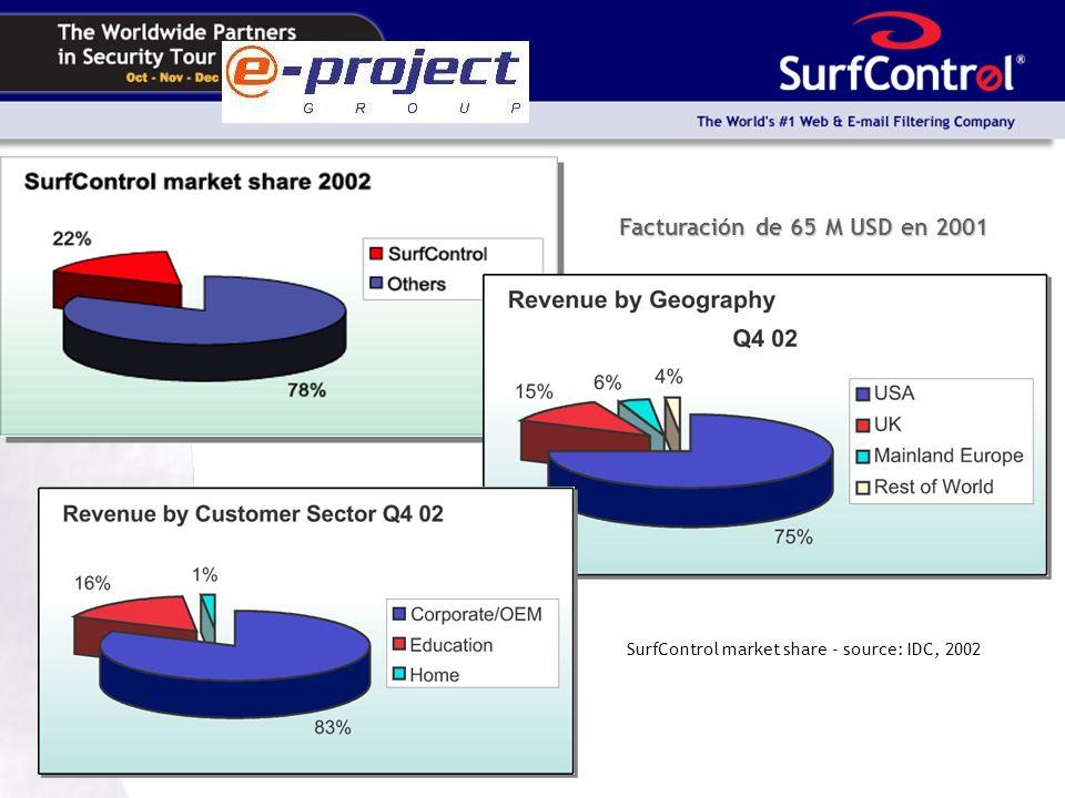 SurfControl market share - source: IDC, 2002 Facturación de 65 M USD en 2001