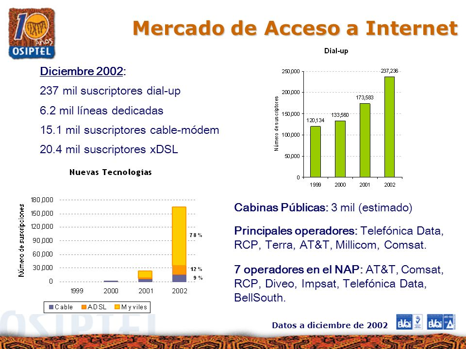 Diciembre 2002: 237 mil suscriptores dial-up 6.2 mil líneas dedicadas 15.1 mil suscriptores cable-módem 20.4 mil suscriptores xDSL Cabinas Públicas: 3