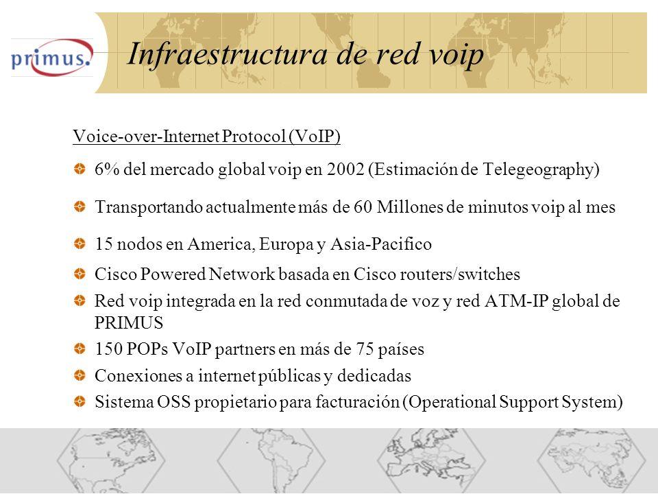 15 Infraestructura de red voip Voice-over-Internet Protocol (VoIP) 6% del mercado global voip en 2002 (Estimación de Telegeography) Transportando actualmente más de 60 Millones de minutos voip al mes 15 nodos en America, Europa y Asia-Pacifico Cisco Powered Network basada en Cisco routers/switches Red voip integrada en la red conmutada de voz y red ATM-IP global de PRIMUS 150 POPs VoIP partners en más de 75 países Conexiones a internet públicas y dedicadas Sistema OSS propietario para facturación (Operational Support System)