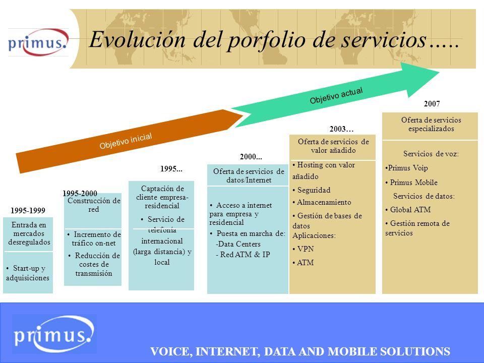 6 Evolución del porfolio de servicios….. Construcción de red Incremento de tráfico on-net Reducción de costes de transmisión Captación de cliente empr