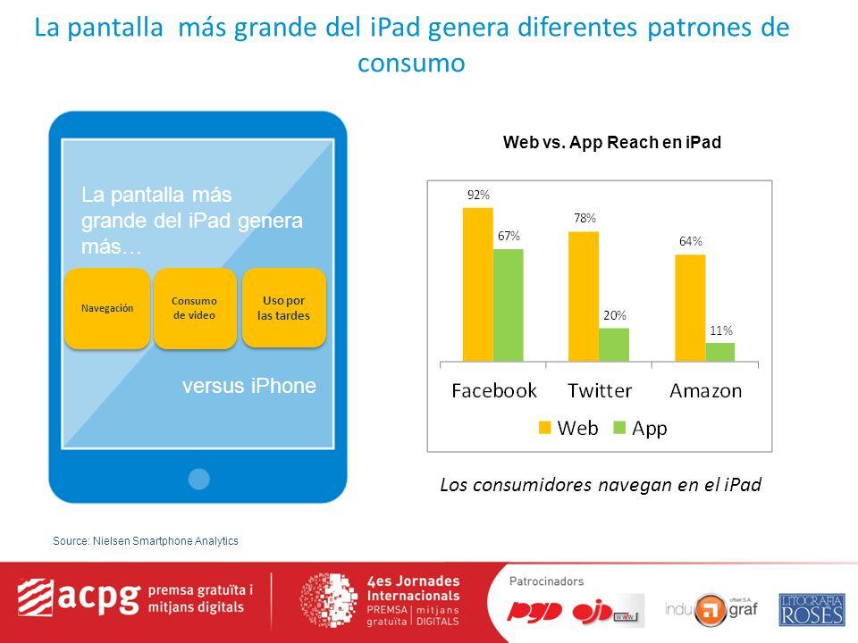 La pantalla más grande del iPad genera diferentes patrones de consumo Navegación Consumo de video Uso por las tardes Los consumidores navegan en el iPad La pantalla más grande del iPad genera más… versus iPhone Web vs.