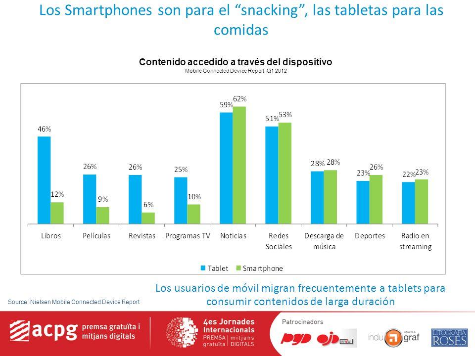 Los Smartphones son para el snacking, las tabletas para las comidas Contenido accedido a través del dispositivo Mobile Connected Device Report, Q1 2012 4.0x 2.9x 4.2x 2.4x Los usuarios de móvil migran frecuentemente a tablets para consumir contenidos de larga duración Source: Nielsen Mobile Connected Device Report