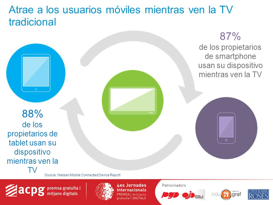 Atrae a los usuarios móviles mientras ven la TV tradicional Source: Nielsen Mobile Connected Device Report 88% de los propietarios de tablet usan su dispositivo mientras ven la TV 87% de los propietarios de smartphone usan su dispositivo mientras ven la TV