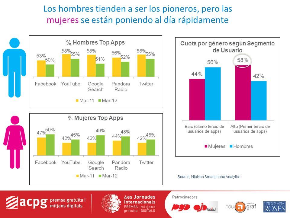Los hombres tienden a ser los pioneros, pero las mujeres se están poniendo al día rápidamente % Hombres Top Apps % Mujeres Top Apps Cuota por género según Segmento de Usuario Source: Nielsen Smartphone Analytics
