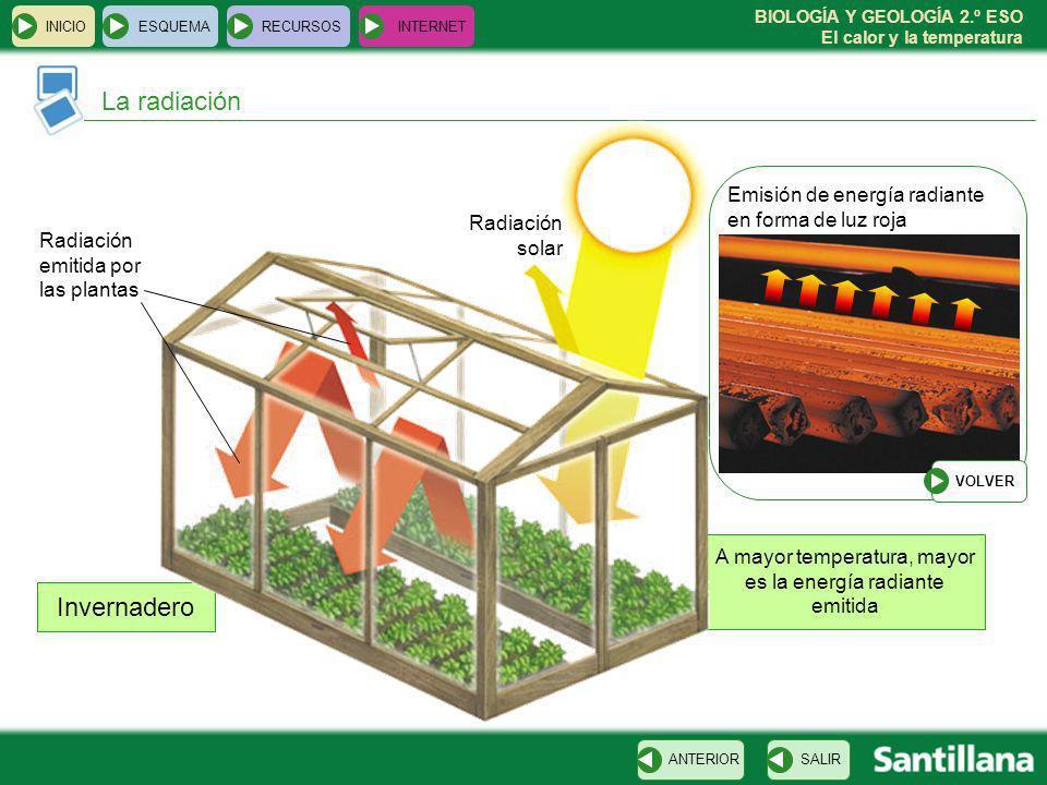 BIOLOGÍA Y GEOLOGÍA 2.º ESO El calor y la temperatura A mayor temperatura, mayor es la energía radiante emitida Invernadero INICIOESQUEMARECURSOSINTER