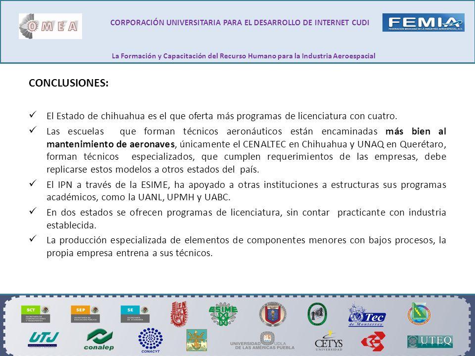 CONCLUSIONES: El Estado de chihuahua es el que oferta más programas de licenciatura con cuatro. Las escuelas que forman técnicos aeronáuticos están en