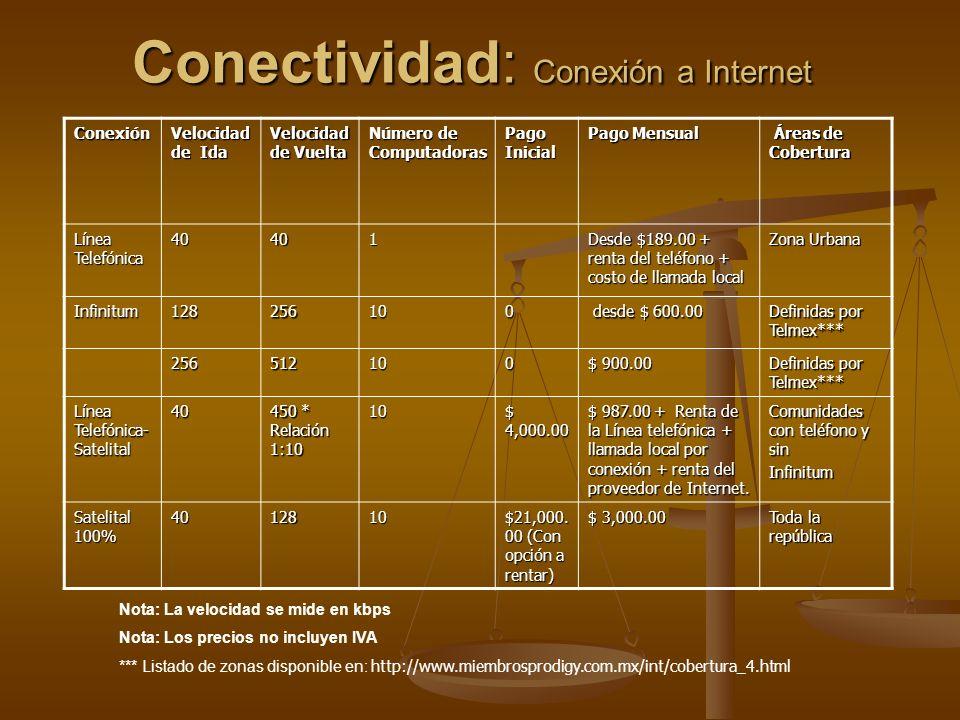 Conectividad: Conexión a Internet Conexión Velocidad de Ida Velocidad de Vuelta Número de Computadoras Pago Inicial Pago Mensual Áreas de Cobertura Ár
