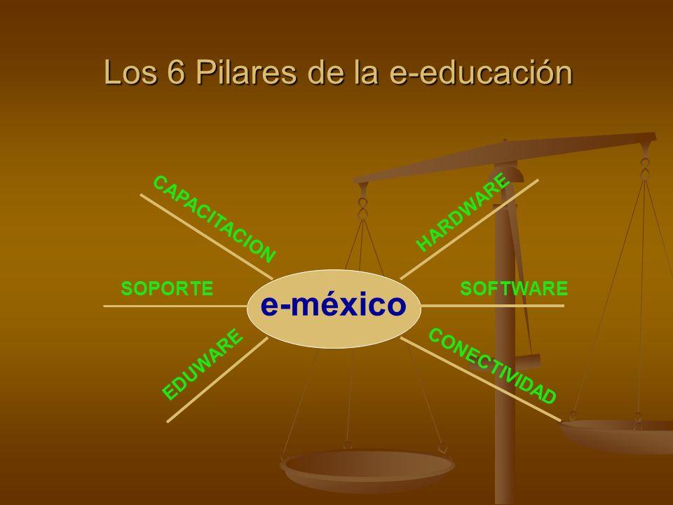 Los 6 Pilares de la e-educación e-méxico HARDWARE SOFTWARE CONECTIVIDAD EDUWARE SOPORTE CAPACITACION