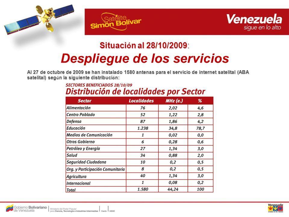 Servicios prestados actualmente a través del satélite Simón Bolívar: Internet.