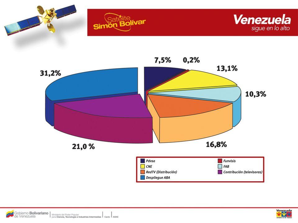Servicios a ser incorporados en 2010 (cont.) Telefonía.
