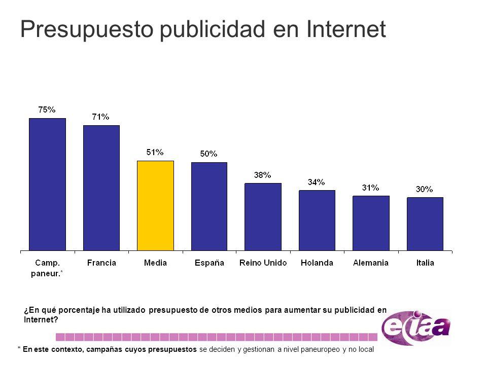 Presupuesto publicidad en Internet ¿En qué porcentaje ha utilizado presupuesto de otros medios para aumentar su publicidad en Internet? * En este cont
