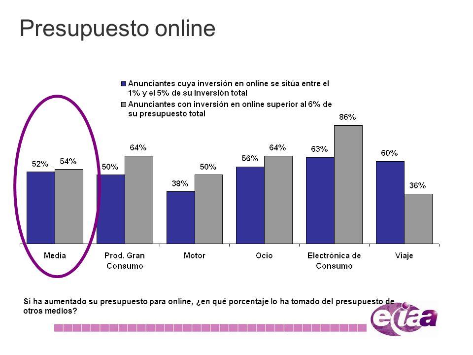 Presupuesto online Si ha aumentado su presupuesto para online, ¿en qué porcentaje lo ha tomado del presupuesto de otros medios?