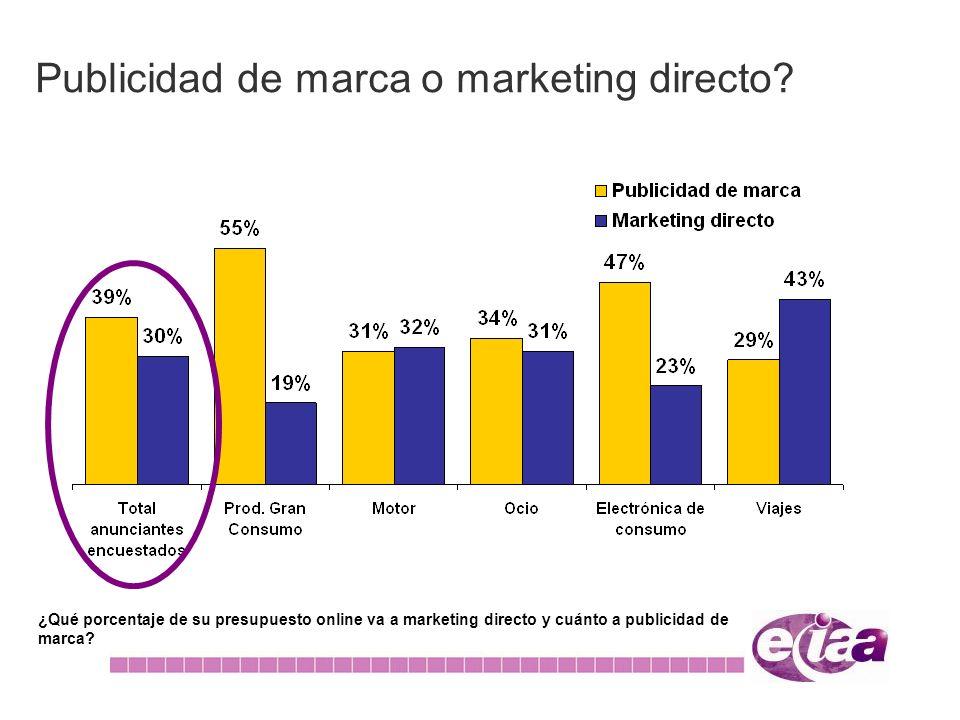 Publicidad de marca o marketing directo? ¿Qué porcentaje de su presupuesto online va a marketing directo y cuánto a publicidad de marca?