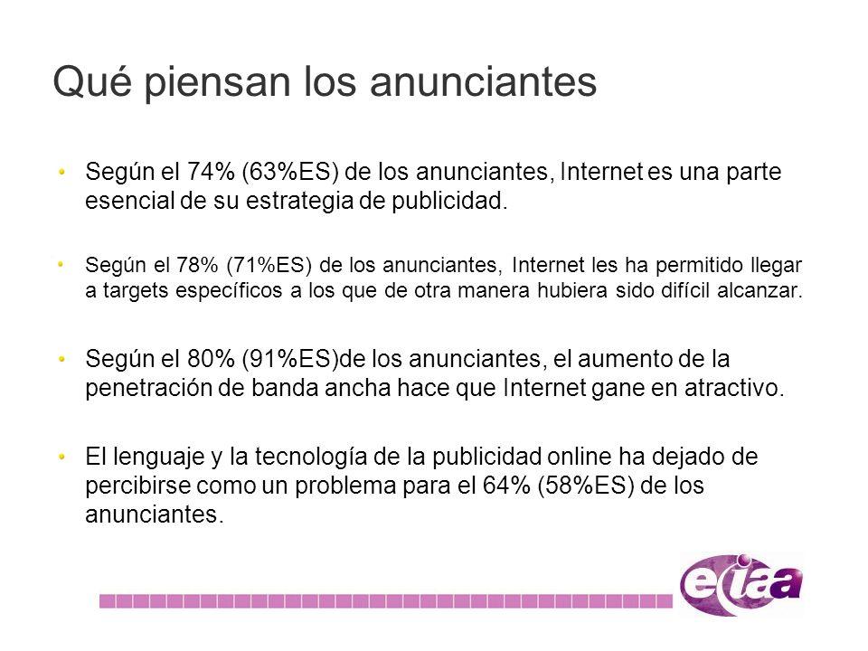 Según el 74% (63%ES) de los anunciantes, Internet es una parte esencial de su estrategia de publicidad. Según el 78% (71%ES) de los anunciantes, Inter