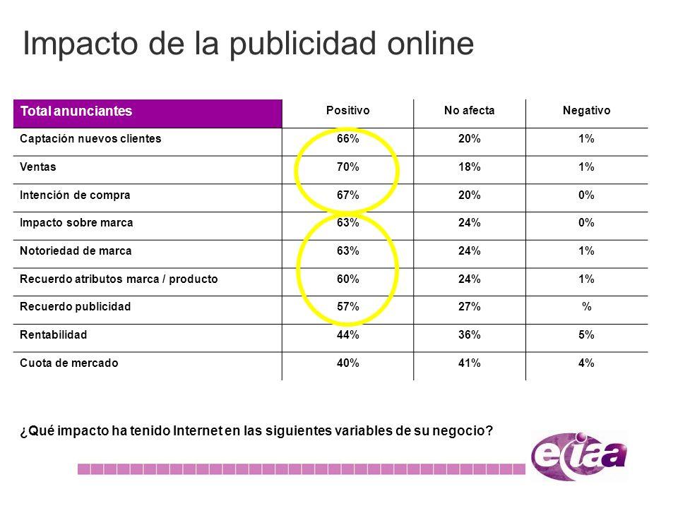 Impacto de la publicidad online ¿Qué impacto ha tenido Internet en las siguientes variables de su negocio? Total anunciantes PositivoNo afectaNegativo