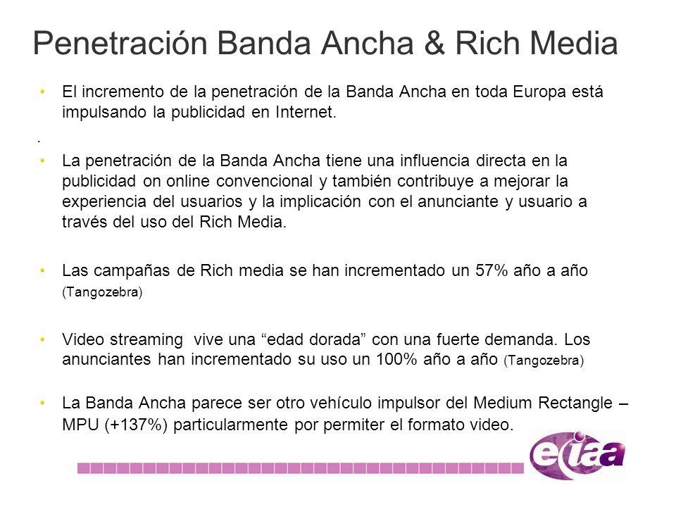 Penetración Banda Ancha & Rich Media El incremento de la penetración de la Banda Ancha en toda Europa está impulsando la publicidad en Internet.. La p