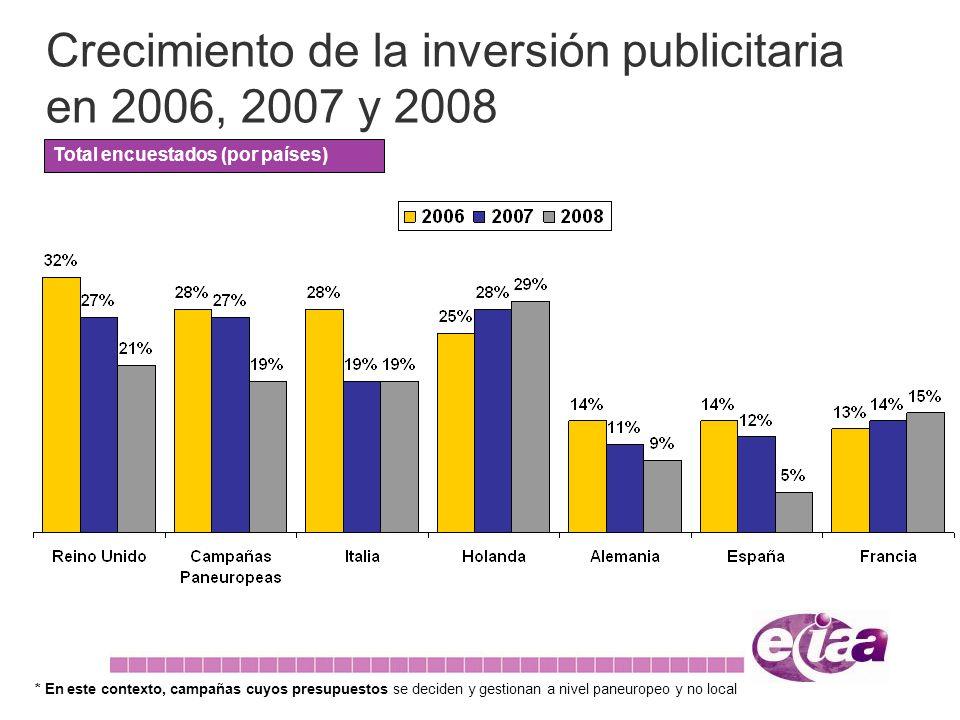 Crecimiento de la inversión publicitaria en 2006, 2007 y 2008 Total encuestados (por países) * En este contexto, campañas cuyos presupuestos se deciden y gestionan a nivel paneuropeo y no local