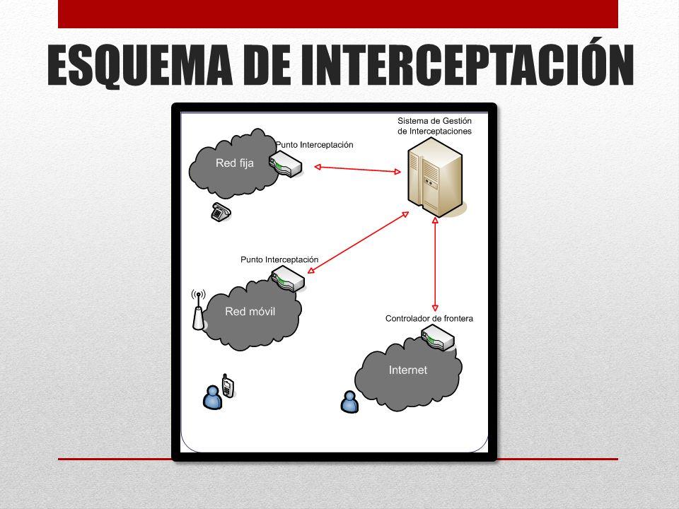 Definición de interceptación Todo acceso no autorizado, ni consentido, al contenido de comunicaciones o telecomunicaciones que viola y transgrede el p