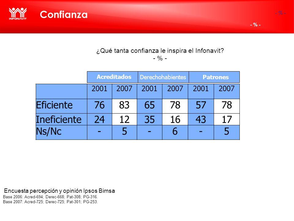 Confianza ¿Qué tanta confianza le inspira el Infonavit? - % - (-) Base 2006: Acred-694; Derec-668; Pat-308; PG-316. Base 2007: Acred-725; Derec-725; P
