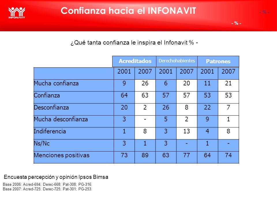 Confianza hacia el INFONAVIT ¿Qué tanta confianza le inspira el Infonavit % - - % - (-) - % - Base 2006: Acred-694; Derec-668; Pat-308; PG-316. Base 2