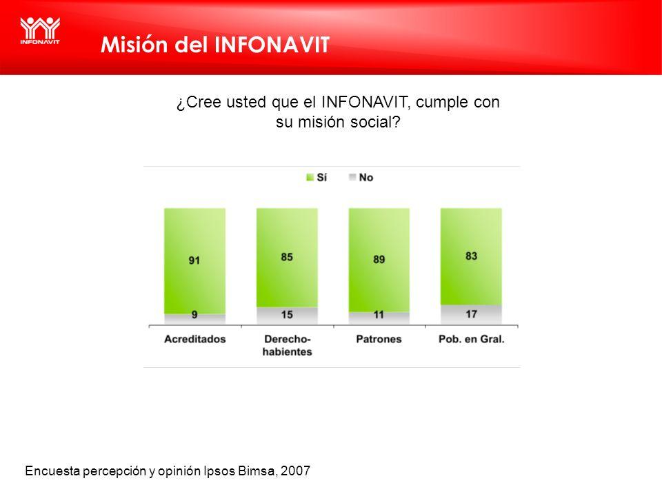 Misión del INFONAVIT ¿Cree usted que el INFONAVIT, cumple con su misión social? Encuesta percepción y opinión Ipsos Bimsa, 2007