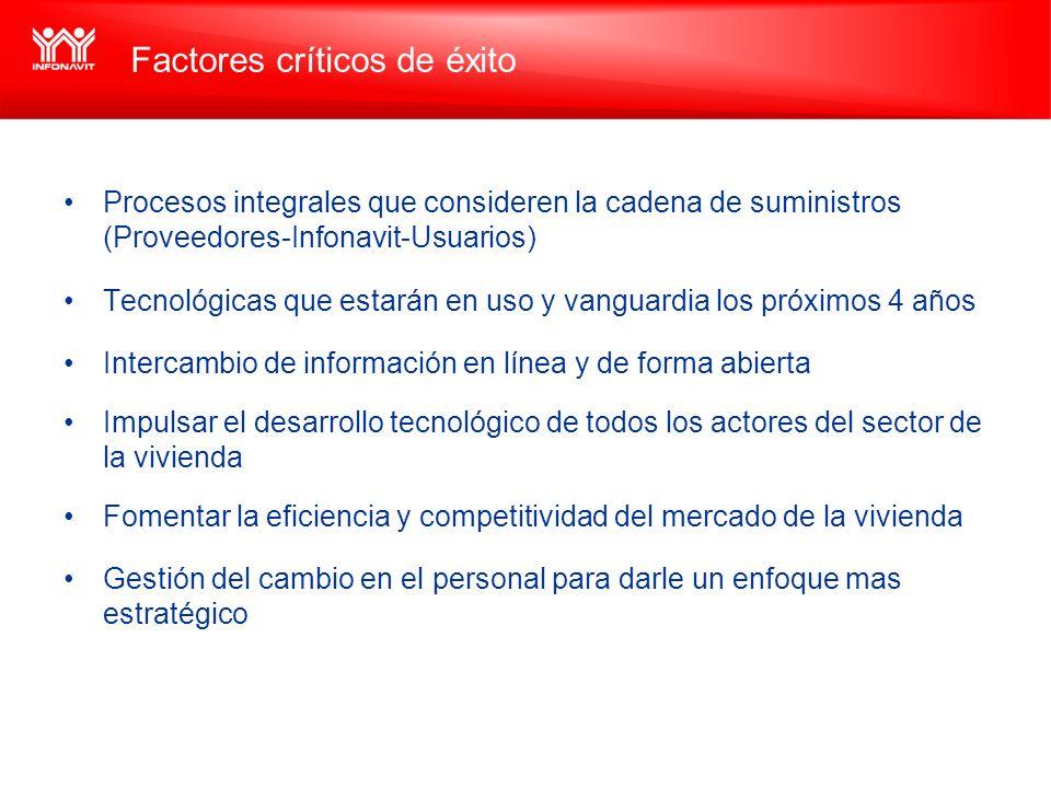 Factores críticos de éxito Procesos integrales que consideren la cadena de suministros (Proveedores-Infonavit-Usuarios) Tecnológicas que estarán en us