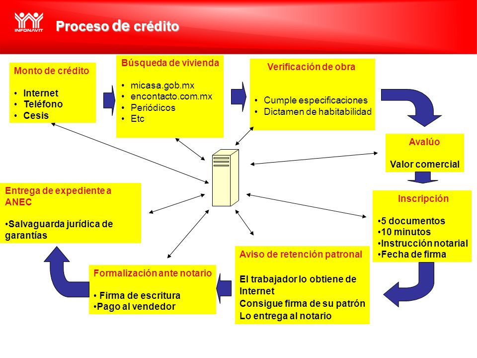 Verificación de obra Cumple especificaciones Dictamen de habitabilidad Proceso de crédito Avalúo Valor comercial Inscripción 5 documentos 10 minutos I