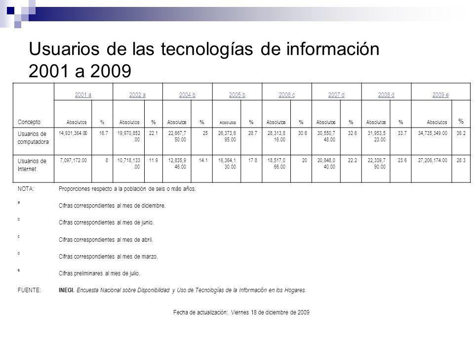 Usuarios de las tecnologías de información 2001 a 2009 Concepto 2001 a2002 a2004 b2005 b2006 c2007 d2008 d2009 e Absolutos% % % % % % % % Usuarios de computadora 14,931,364.0016.719,970,852.00 22.122,667,7 50.00 2526,373,6 95.00 28.728,313,8 16.00 30.630,550,7 48.00 32.631,953,5 23.00 33.734,735,349.0036.2 Usuarios de Internet 7,097,172.00810,718,133.00 11.912,835,9 46.00 14.116,364,1 30.00 17.818,517,0 66.00 2020,848,0 40.00 22.222,339,7 90.00 23.627,206,174.0028.3 NOTA:Proporciones respecto a la población de seis o más años.