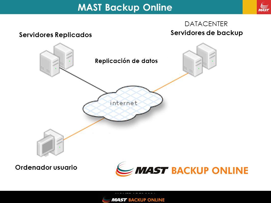 NOVEDADES 2006 Ordenador del usuario Servidores Replicados Replicación de datos Ordenador usuario Servidores de backup DATACENTER MAST Backup Online