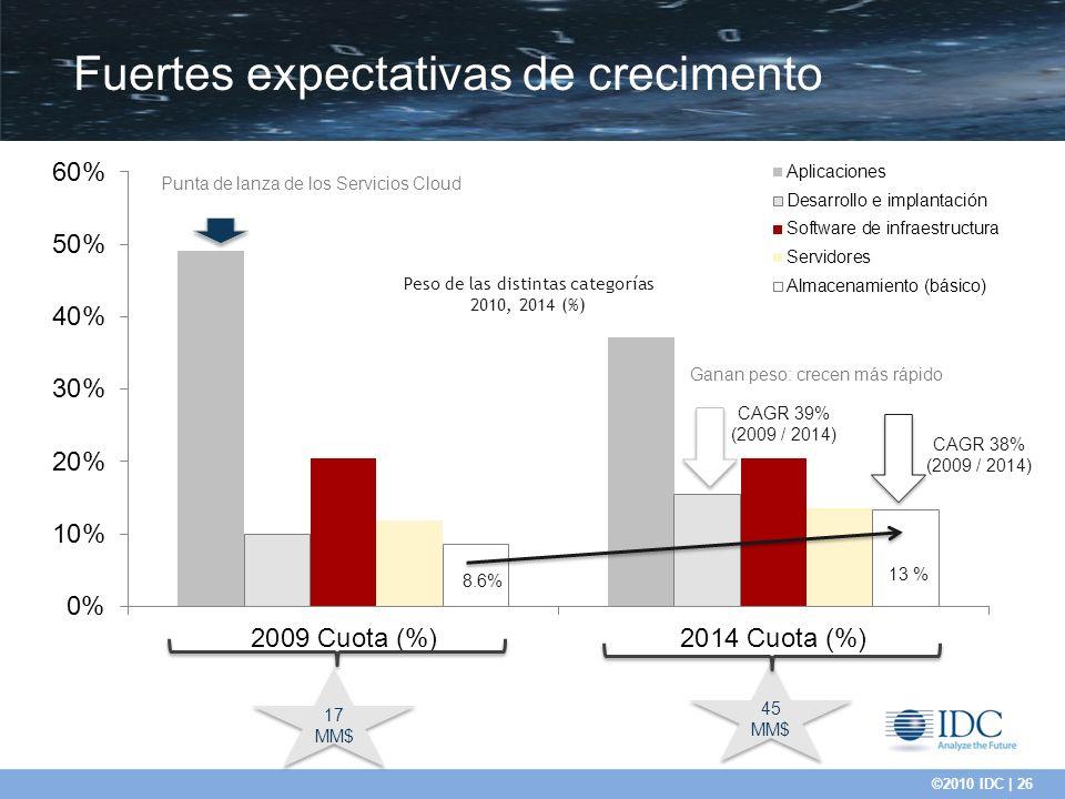©2010 IDC | 26 Fuertes expectativas de crecimento CAGR 38% (2009 / 2014) 8.6% 13 % Punta de lanza de los Servicios Cloud Ganan peso: crecen más rápido CAGR 39% (2009 / 2014) 17 MM$ 45 MM$ 45 MM$ Peso de las distintas categorías 2010, 2014 (%)