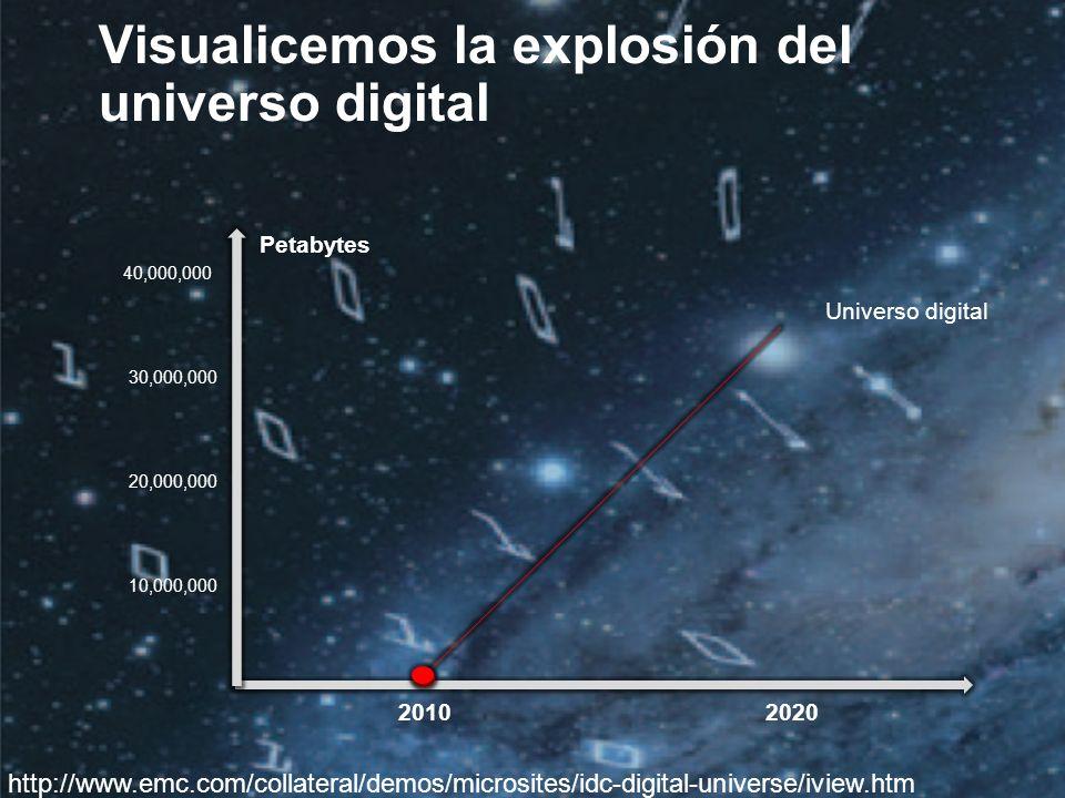©2010 IDC | 5 20102020 Visualicemos la explosión del universo digital http://www.emc.com/collateral/demos/microsites/idc-digital-universe/iview.htm Universo digital Petabytes 40,000,000 30,000,000 20,000,000 10,000,000