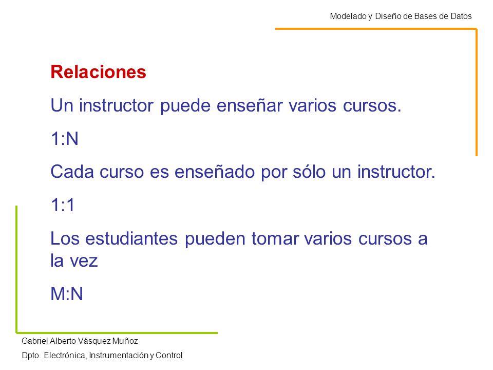 Modelado y Diseño de Bases de Datos Gabriel Alberto Vásquez Muñoz Dpto. Electrónica, Instrumentación y Control Relaciones Un instructor puede enseñar