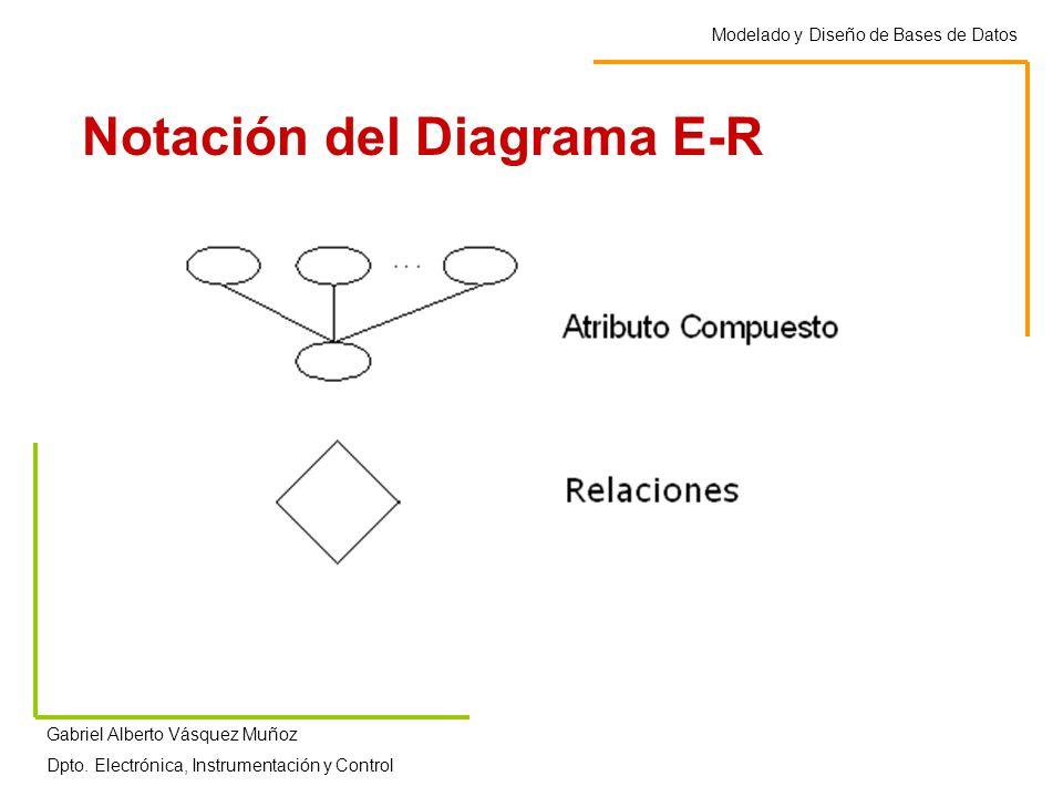Modelado y Diseño de Bases de Datos Gabriel Alberto Vásquez Muñoz Dpto. Electrónica, Instrumentación y Control Notación del Diagrama E-R