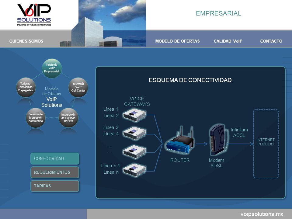 voipsolutions.mx QUIENES SOMOSMODELO DE OFERTASCALIDAD VoIPCONTACTO ESQUEMA DE CONECTIVIDAD ROUTERModem ADSL INTERNET PÚBLICO Infinitum ADSL VOICE GAT