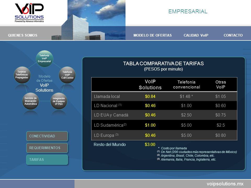 voipsolutions.mx QUIENES SOMOSMODELO DE OFERTASCALIDAD VoIPCONTACTO TABLA COMPARATIVA DE TARIFAS (PESOS por minuto) EMPRESARIAL * Costo por llamada (1) On Net (200 ciudades más representativas de México) (2) Argentina, Brasil, Chile, Colombia, etc.