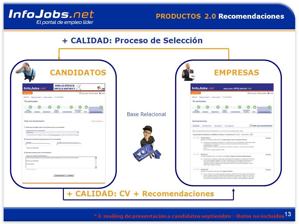 13 PRODUCTOS 2.0 Recomendaciones Base Relacional + CALIDAD: CV + Recomendaciones + CALIDAD: Proceso de Selección CANDIDATOSEMPRESAS * E-mailing de presentación a candidatos septiembre – Datos no incluidos
