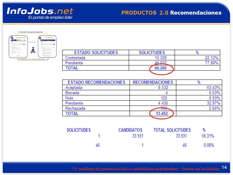 14 PRODUCTOS 2.0 Recomendaciones * E-mailing de presentación a candidatos septiembre – Datos no incluidos