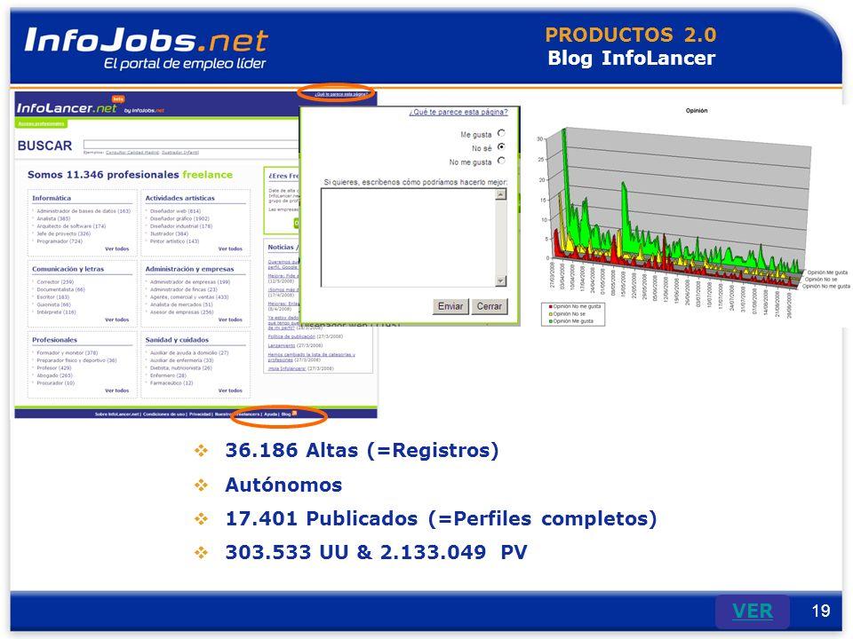 19 VER PRODUCTOS 2.0 Blog InfoLancer 36.186 Altas (=Registros) Autónomos 17.401 Publicados (=Perfiles completos) 303.533 UU & 2.133.049 PV