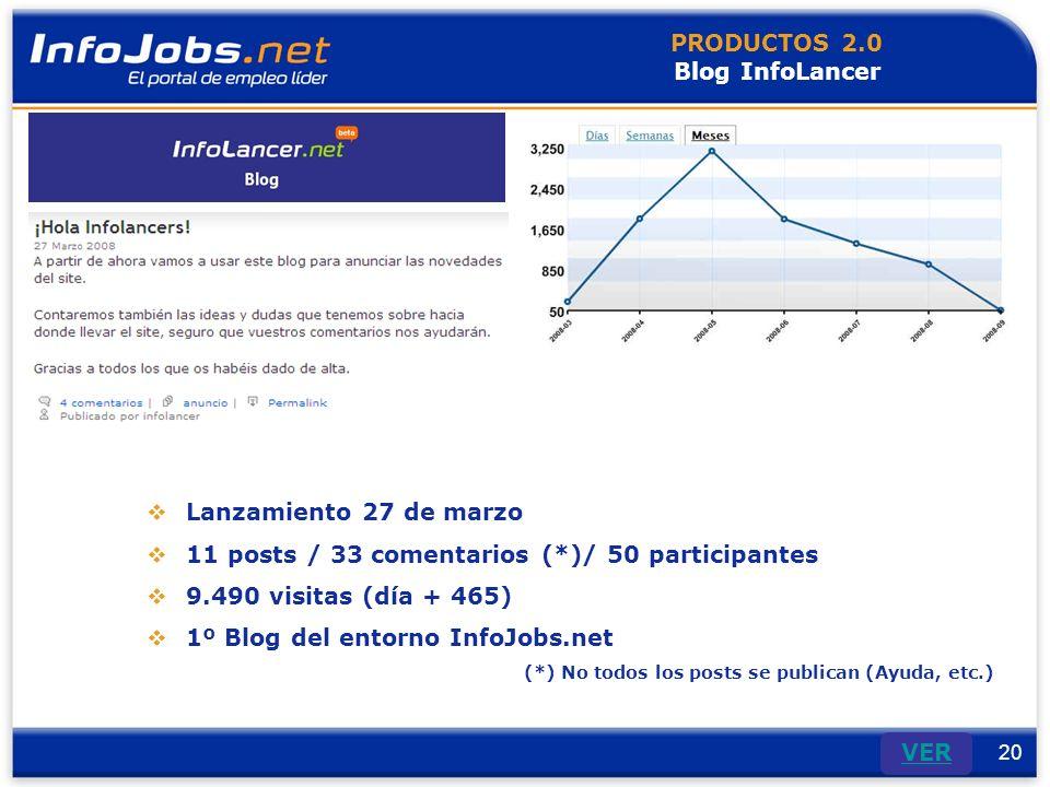 20 VER PRODUCTOS 2.0 Blog InfoLancer Lanzamiento 27 de marzo 11 posts / 33 comentarios (*)/ 50 participantes 9.490 visitas (día + 465) 1º Blog del entorno InfoJobs.net (*) No todos los posts se publican (Ayuda, etc.)