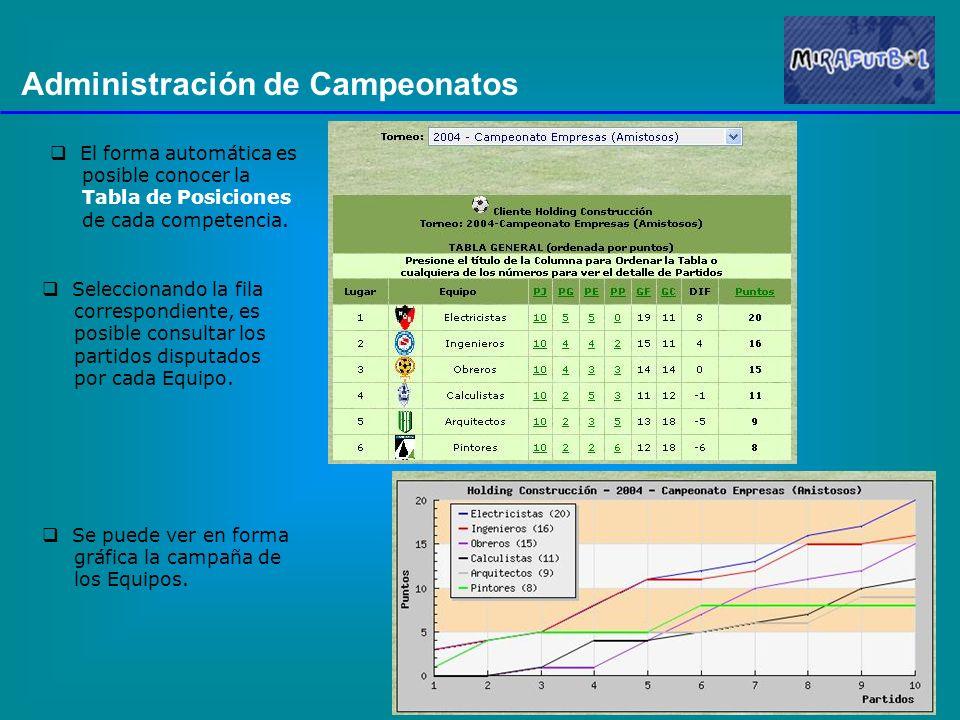 Administración de Campeonatos El forma automática es posible conocer la Tabla de Posiciones de cada competencia. Seleccionando la fila correspondiente