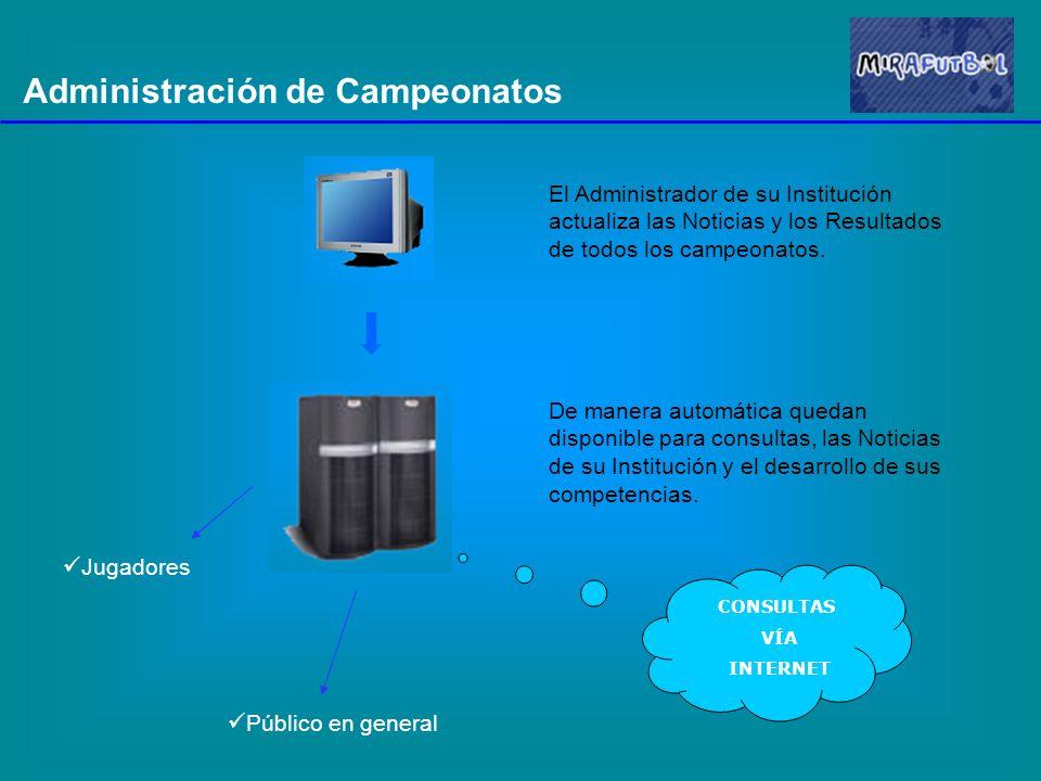 Administración de Campeonatos El sistema permite consultar la nómina de Equipos Se puede ver el Detalle con los Datos del equipo, los Jugadores que lo componen y la Campaña en los distintos Torneos.