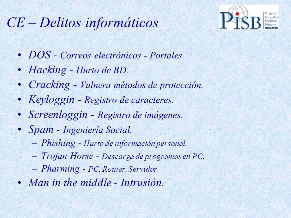 CE – Delitos informáticos DOS - Correos electrónicos - Portales. Hacking - Hurto de BD. Cracking - Vulnera métodos de protección. Keyloggin - Registro