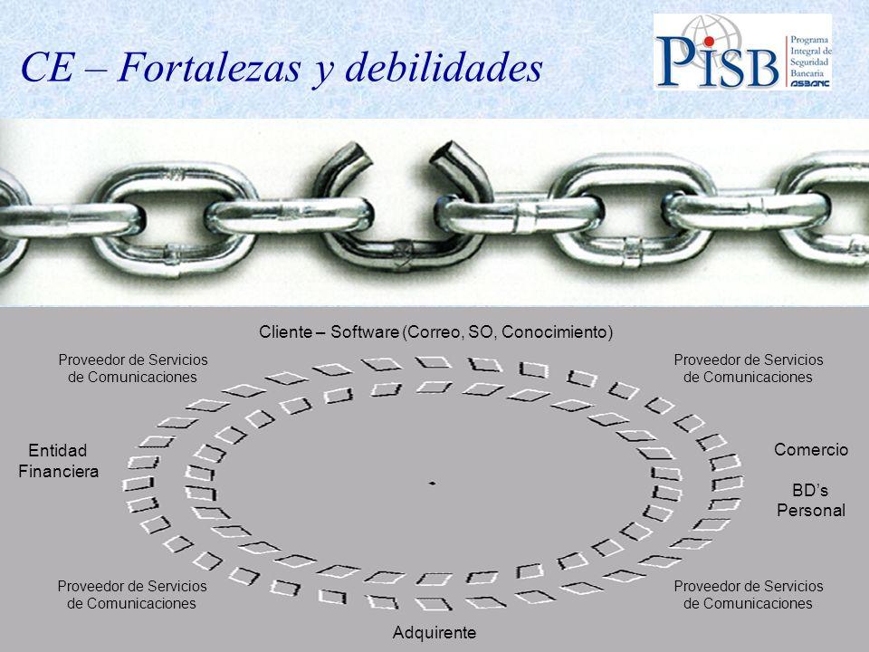 Cliente – Software (Correo, SO, Conocimiento) Comercio BDs Personal Adquirente Entidad Financiera Proveedor de Servicios de Comunicaciones Proveedor d