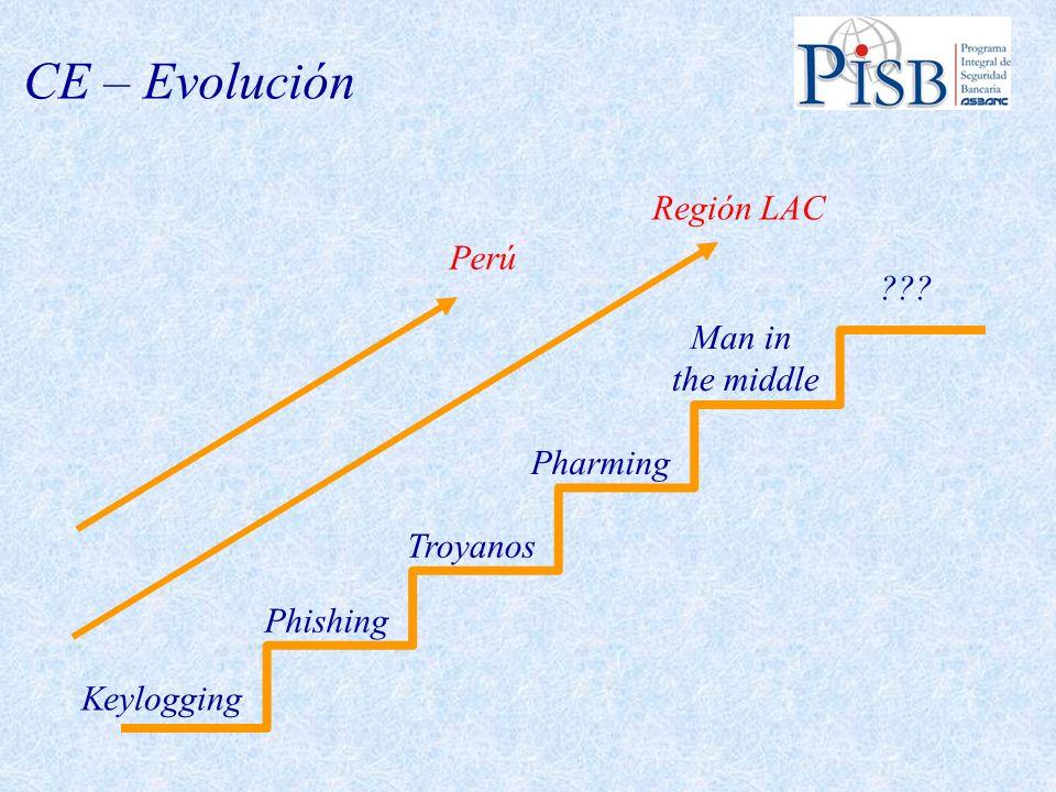 CE – Evolución Keylogging Phishing Troyanos Man in the middle Pharming ??? Región LAC Perú