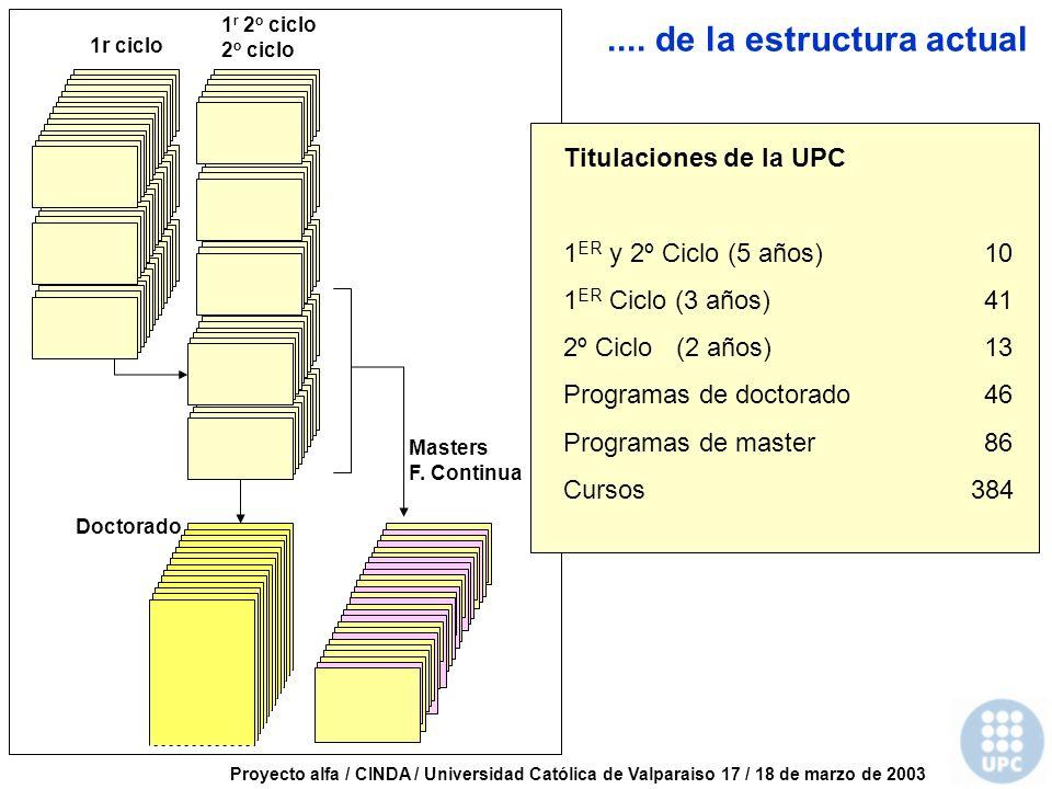 Proyecto alfa / CINDA / Universidad Católica de Valparaiso 17 / 18 de marzo de 2003 1r ciclo 1 r 2 o ciclo 2 o ciclo Doctorado Masters F.