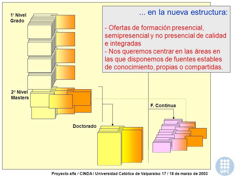 Proyecto alfa / CINDA / Universidad Católica de Valparaiso 17 / 18 de marzo de 2003 2 o Nivel Masters 1 r Nivel Grado Doctorado F.
