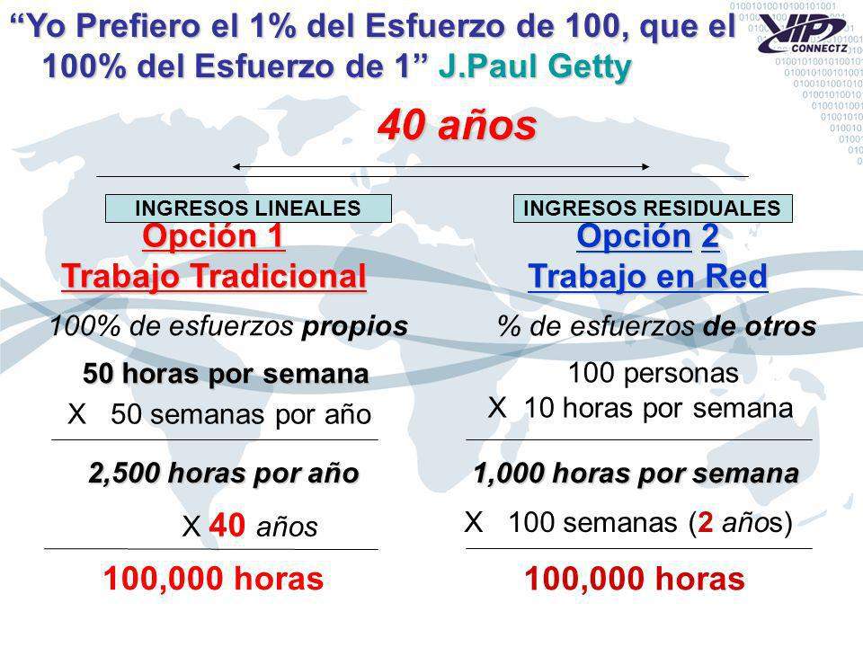 Opción 2 Trabajo en Red % de esfuerzos de otros 100 personas X 10 horas por semana 1,000 horas por semana X 100 semanas (2 años) 100,000 horas 40 años Opción 1 Trabajo Tradicional 100% de esfuerzos propios 50 horas por semana X 50 semanas por año 2,500 horas por año X 40 años 100,000 horas INGRESOS LINEALESINGRESOS RESIDUALES Yo Prefiero el 1% del Esfuerzo de 100, que el 100% del Esfuerzo de 1 J.Paul Getty
