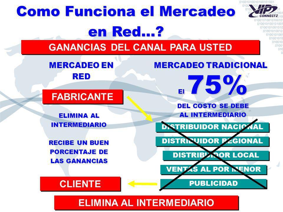 FABRICANTE CLIENTE GANANCIAS DEL CANAL PARA USTED PUBLICIDAD ELIMINA AL INTERMEDIARIO VENTAS AL POR MENOR DISTRIBUIDOR LOCAL DISTRIBUIDOR REGIONAL DIS
