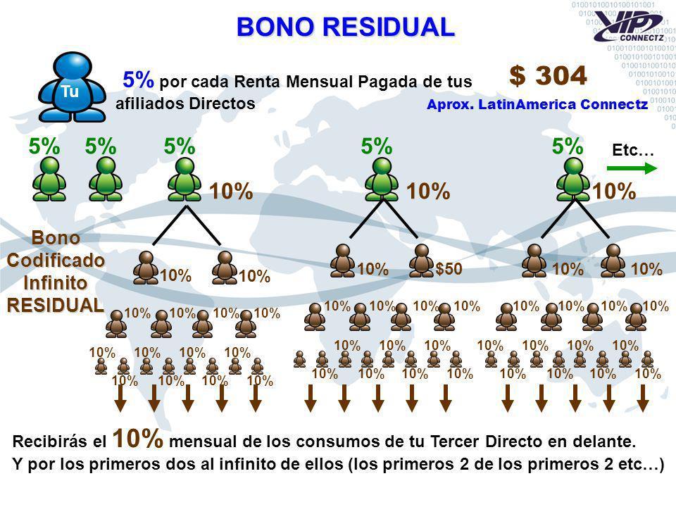 Tu Etc… 5% 5% por cada Renta Mensual Pagada de tus afiliados Directos BONO RESIDUAL 10% BonoCodificadoInfinitoRESIDUAL $50 10% Recibirás el 10% mensual de los consumos de tu Tercer Directo en delante.